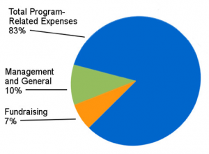 How_Your_Donated_Dollars_Are_Invested_2013
